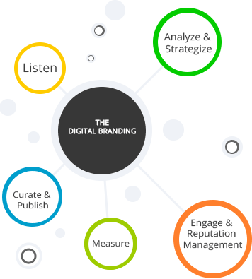 Digital Marketing & Branding in Coimbatore,USA,Singapore,India